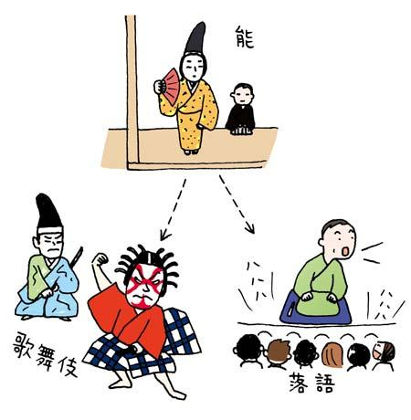 14.What performing arts did Noh influence?